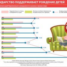 Как государство поддерживает рождение детей (2011)
