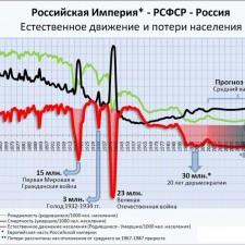 Естесственное движение и потери населения (2010)