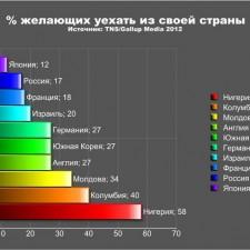 Процент желающих уехать из своей страны (2012)