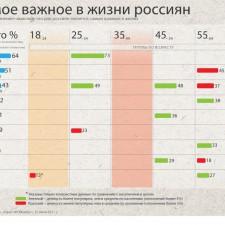 Главные жизненные ценности россиян (2011)