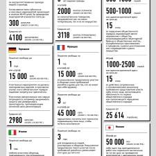Штрафы за несанкционированные митинги в некоторых странах мира (2012)