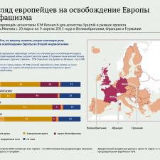 Что знают европейцы об освобождении от фашизма (2015)