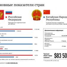 Россия и Китай — основные показатели стран (2011)