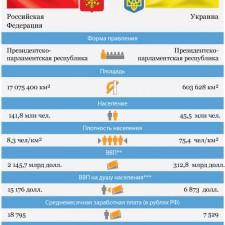 Россия и Украина — основные показатели стран (2011)