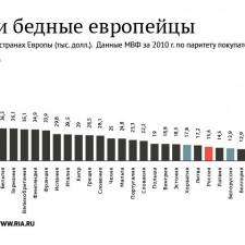 Богатые и бедные европейцы. ВВП на душу населения в 2010 году (2011)