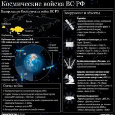 Вооружение и объекты Космических войск России (2011)