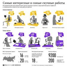 Самые интересные профессии для россиян (2011)