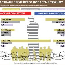 В какой стране легче попасть в тюрьму (2010)