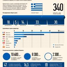 Экономический кризис в Греции (2011)