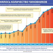 Как менялось количество чиновников (2010)