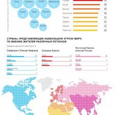 Многополярный мир — почти четверть населения планеты считает, что наибольшую угрозу для мира в настоящий момент представляют США (2014)