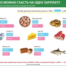 Сколько можно съесть на одну зарплату (Как за двадцать лет изменилась доступность продуктов питания) (2010)