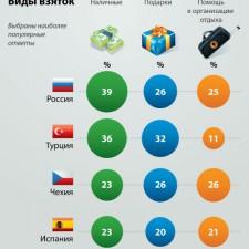 Самые популярные в Европе виды взяток (2011)