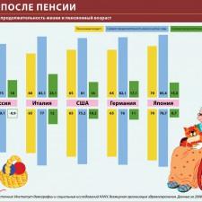 Жизнь после пенсии (продолжительность жизни и пенсионный возраст) (2010)
