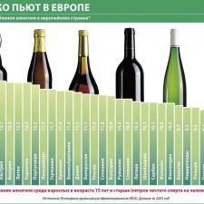 Сколько пьют в Европе (уровень потребления алкоголя в некоторых странах мира) (2010)