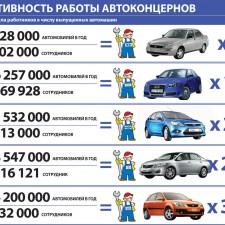 Эффективность работы автоконцернов (2009)