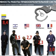Эффективность работы правоохранительной системы (2009)