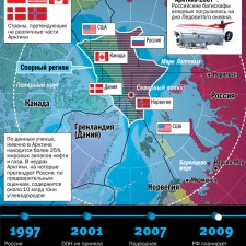 Арктический расклад (2009)