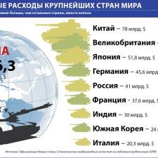 Военные расходы крупнейших стран мира (2010)