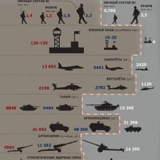 Как соотносятся военные потенциалы России и НАТО (2015)