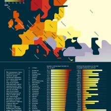 Рейтинг стран Европы по ценам на бензин (2012)