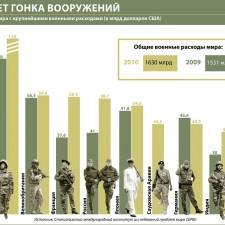 Десятка стран мира с крупнейшими военными расходами (2011)