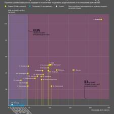 Рейтинг стран по уровню долговой нагрузки (2012)