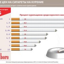 Влияние цен сигареты на курение (2011)