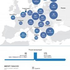 Третья часть газа, потребляемого странами ЕС, приходит из России (2014)
