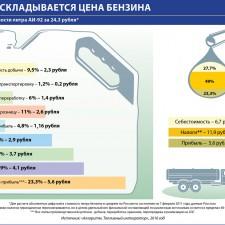 Из чего складывается цена бензина (структура стоимости литра АИ-92 за 24,3 рубля) (2011)