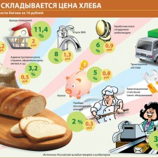 Из чего складывается цена хлеба (2010)
