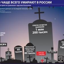 От чего чаще всего умирают в России (2009)