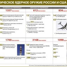 Стратегическое ядерное оружие России и США (2009)