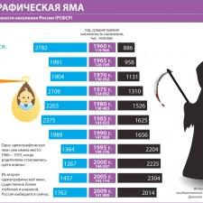 Демографическая яма (Динамика численности населения России) (2010)