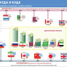 Газ — откуда и куда (крупнейшие потребители и экспортеры газа) (2010)