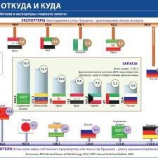 Нефть — откуда и куда (основные потребители и экспортеры нефти) (2010)
