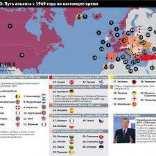 НАТО - Путь альянса с 1949 года (2009)
