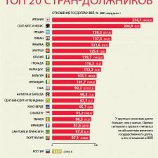 Топ 20 стран-должников (2011)