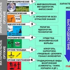 Приоритеты ОСУ (ошибочное разделение на материальное и информационное оружие)