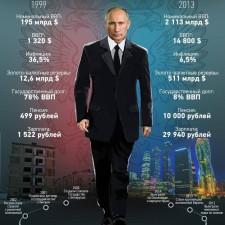 15 лет Путина (2013)