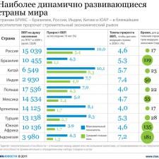 Экономические показатели динамично развивающихся стран мира(2011г.)