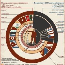 Сколько средств потратил СССР на помощь иностранным союзникам за 1954 - 1989 годы