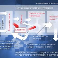 Алгоритм управления 3