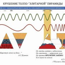 Крушение толпо-«элитарной» пирамиды