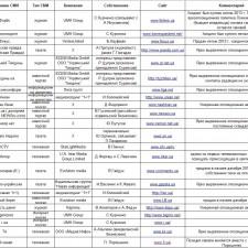 Кому принадлежат украинские СМИ