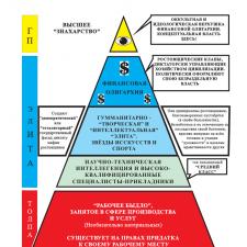 Толпо-«элитарная» пирамида