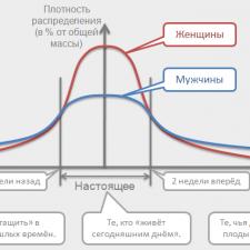 Условно-статистическое распределение целей людей