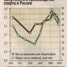 Смертность и производство спирта в России