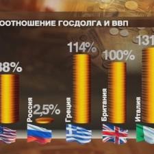 Соотношение гос.долг/ВВП в разных странах