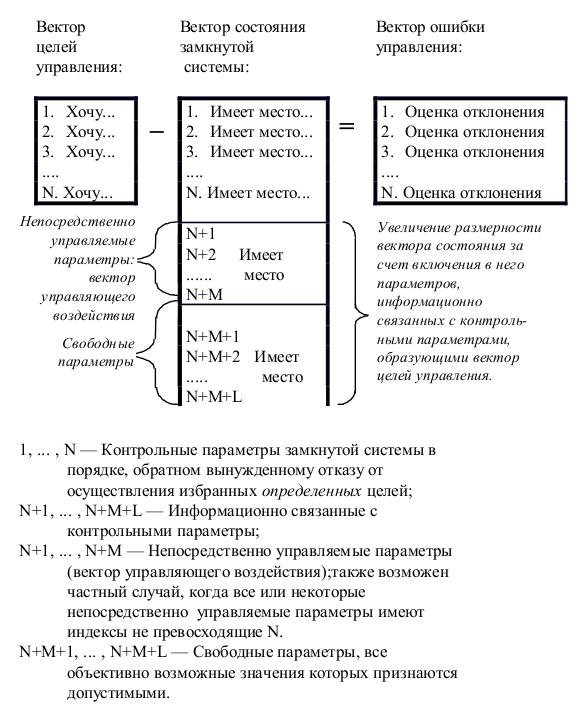 Рис. 4. Структурирование информации, описывающей процесс управления.